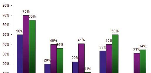 Ocena wyników audytu klinicznego w Populacyjnym Programie Wczesnego Wykrywania Raka Piersi w województwie małopolskim w latach 2007-2012/Evaluation of the results of the clinical audit in the Population Program for Early Detection of Breast Cancer in the Malopolska province in 2007-2012