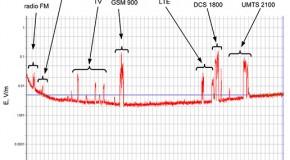 Środowiskowe pola elektromagnetyczne częstotliwości radiowych w placówkach ochrony zdrowia – badania pilotażowe