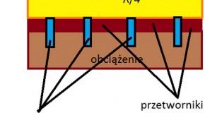 Budowa sondy ultrasonograficznej oraz sposób przetwarzania fal ultradźwiękowych. Część I