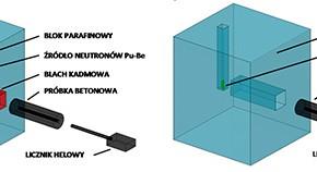 Betony osłonowe zatrzymujące promieniowanie neutronowe